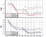 露出限度に依存する周波数のグラフィック表示。